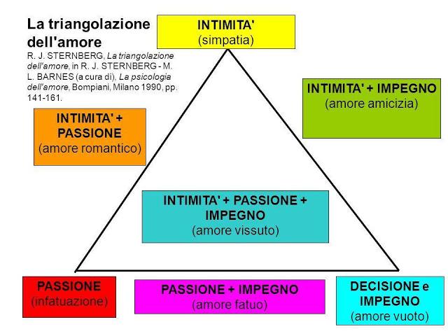 Triangolo dell'amore - Sternberg